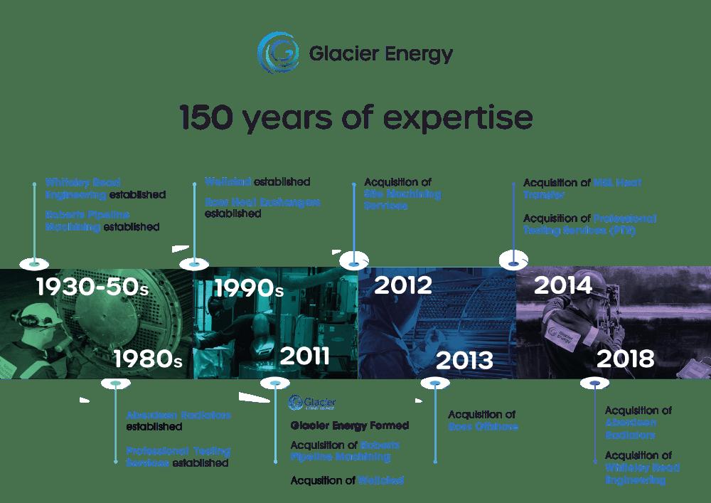 glacier history timeline rev9.3